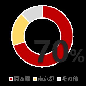 関西圏が70%
