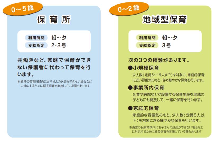 神戸市の保育所、地域型保育