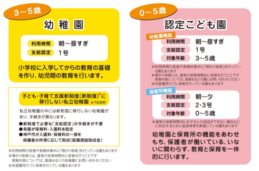 神戸市の幼稚園、認定こども園